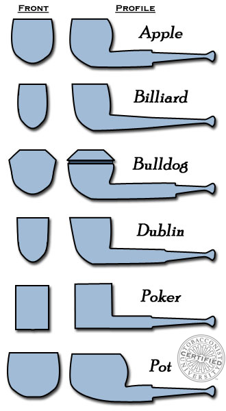 Tobacco Pipe Shapes